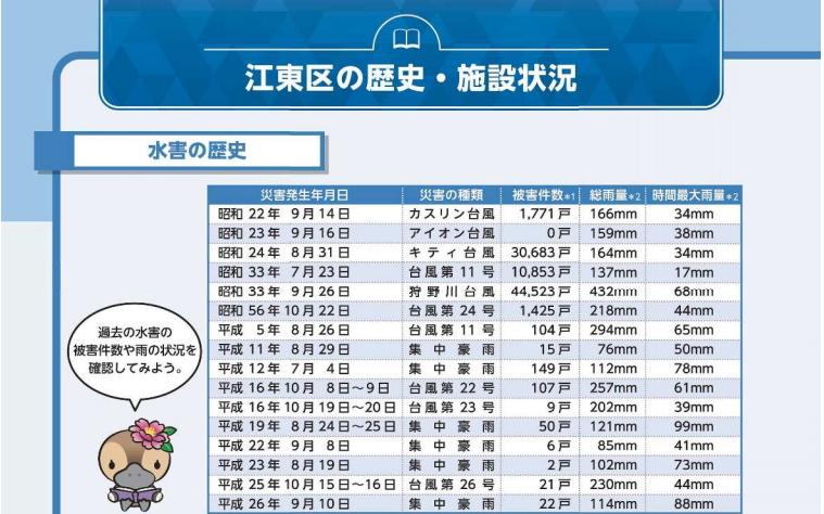 江東区の高潮被害の歴史